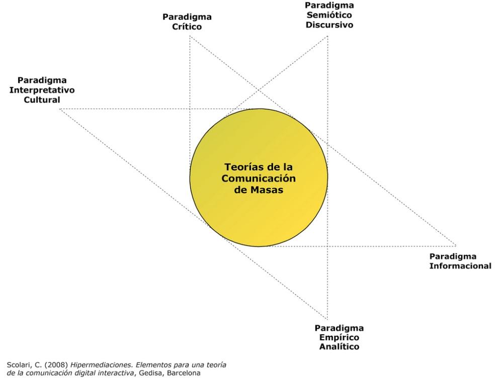 Estudios de recepción en América Latina: más allá de las audiencias. (1/5)