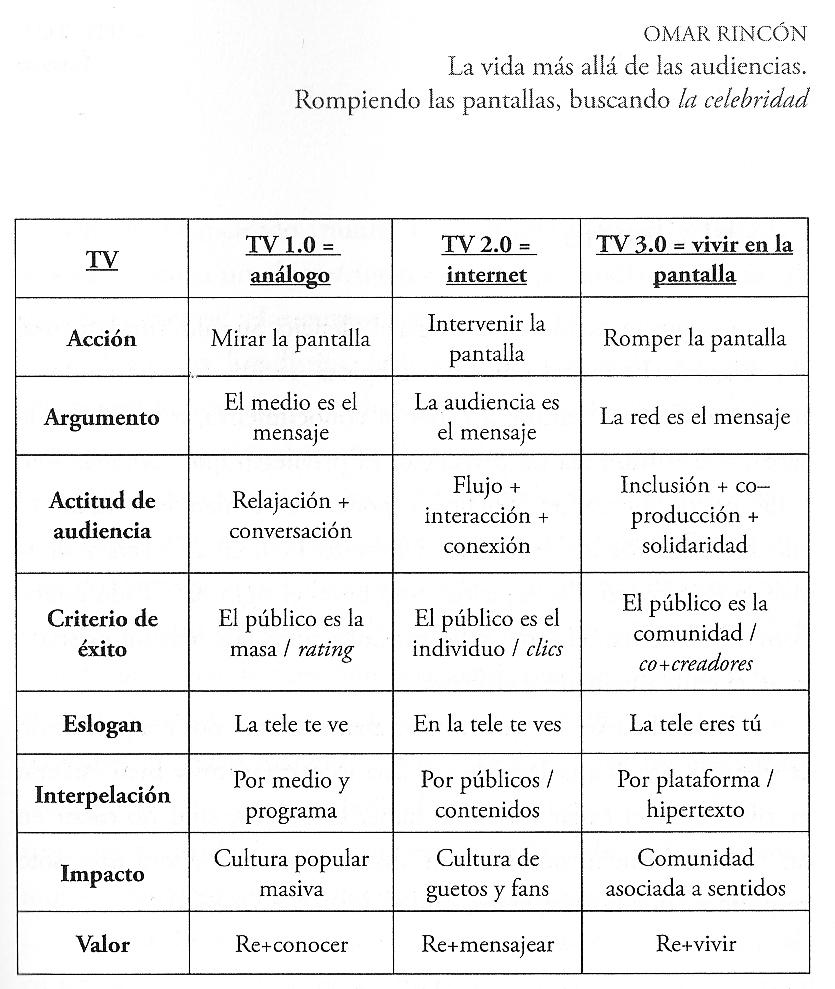 Estudios de recepción en América Latina: más allá de las audiencias. (4/5)