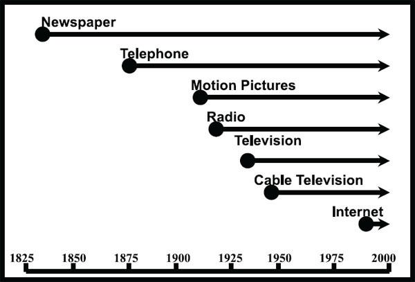 Media Evolution Consolidar La Teor 237 A Avanzar En La