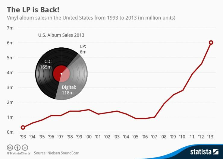vinylresurgence