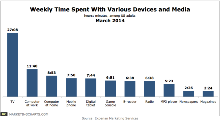 Experian-Weekly-Time-Spent-Devices-and-Media-Mar2014