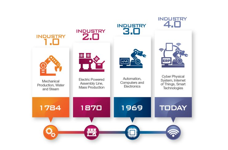 La 4º revolución industrial.  582d2615308